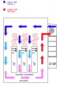 Closed-Loop Cooling Air Flow Diagram
