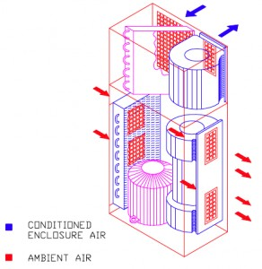 Typical Conditioned Enclosure Air Flow